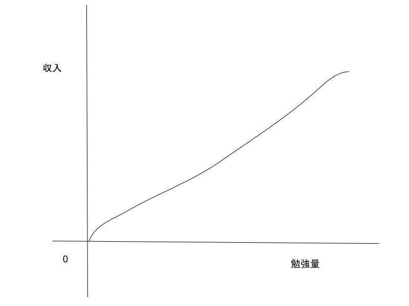勉強すれば収入も上がると思っている人のグラフ