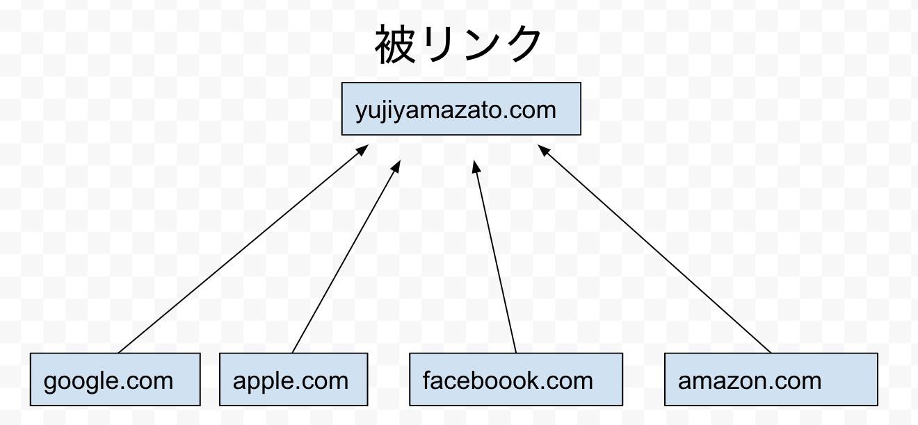 被リンクの簡易図
