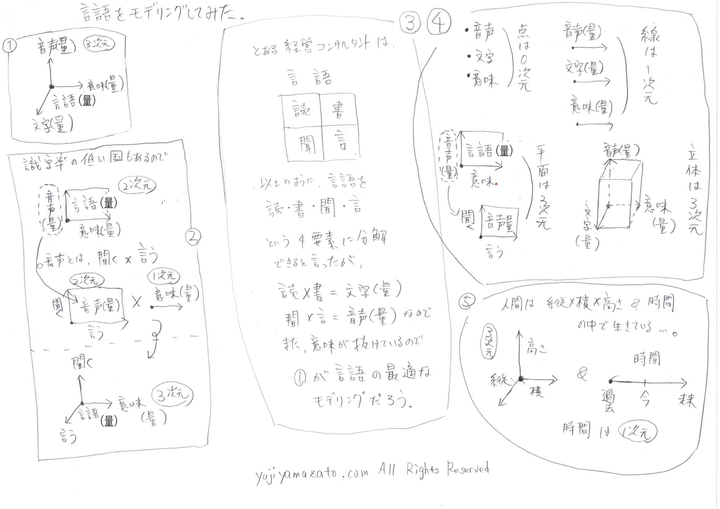 具体化→抽象化→概念化→モデル化ができないと、お金を払って行動しても一生成功しません(成功の法則その2)